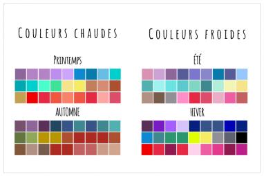 Analyse de colorimétrieclassique